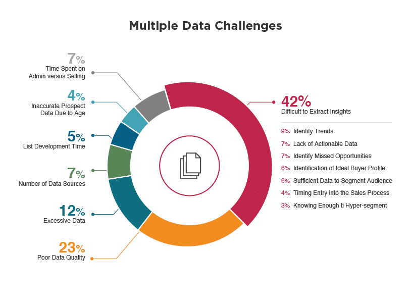 Big Data Marketing Value Problems and Solutions
