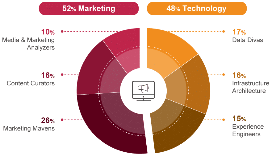 Whats-Up-with-Your-Marketing-Technologist_chart