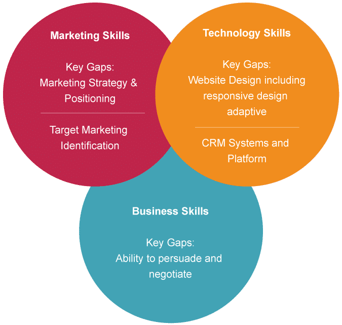 Whats-Up-with-Your-Marketing-Technologist_chart_2