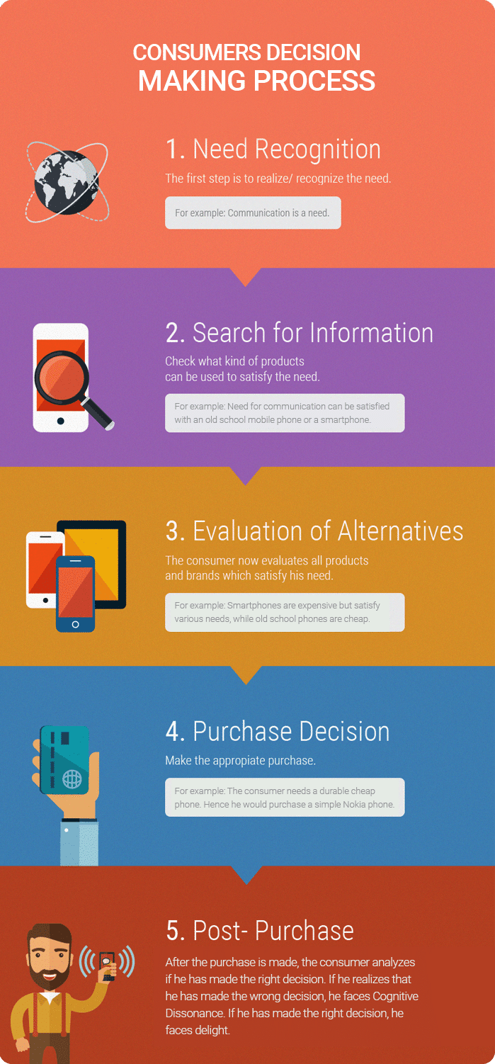 consumers-decision-making-process