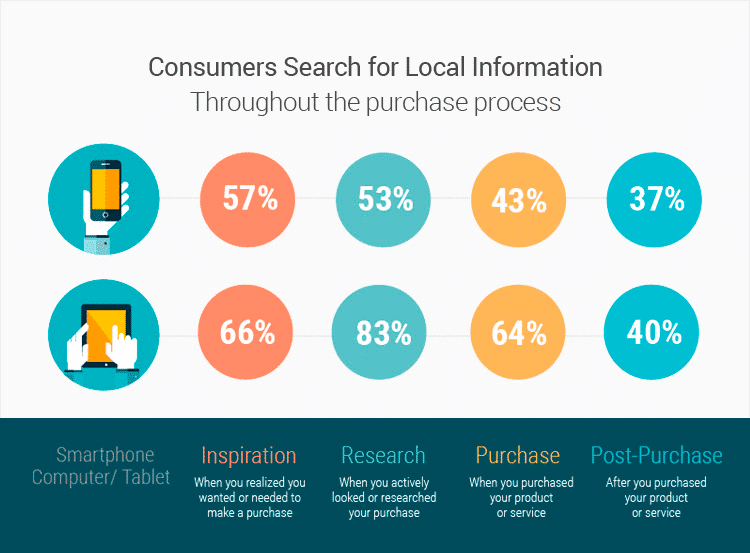 consumers-search-throughout-purches-process-infograpic