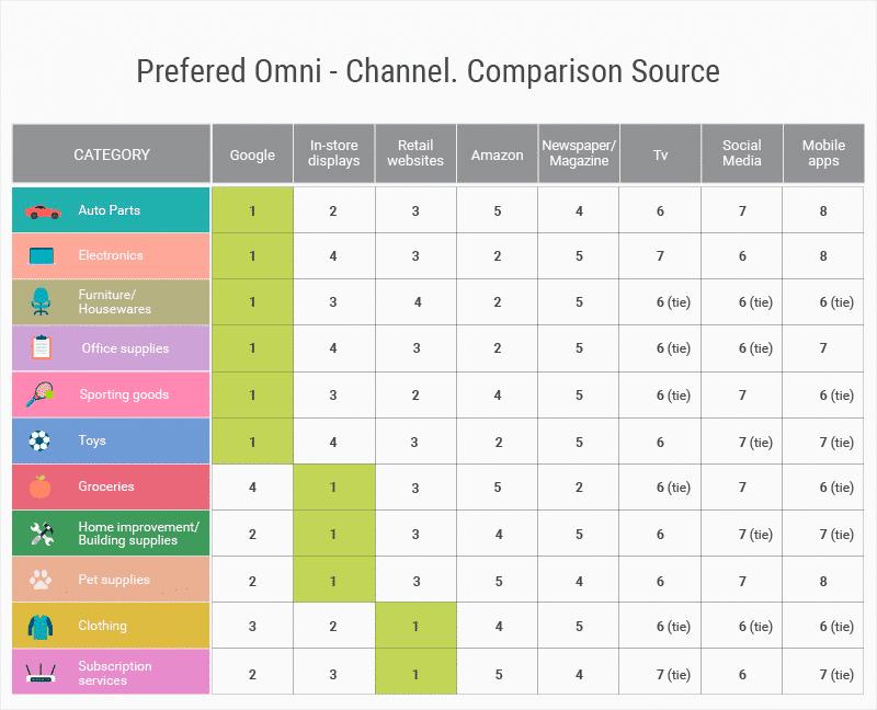 prefered-omni-channel-comparison-source-infographic