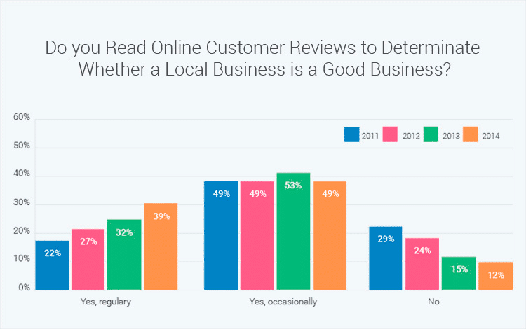 read-customer-reviews-graphic