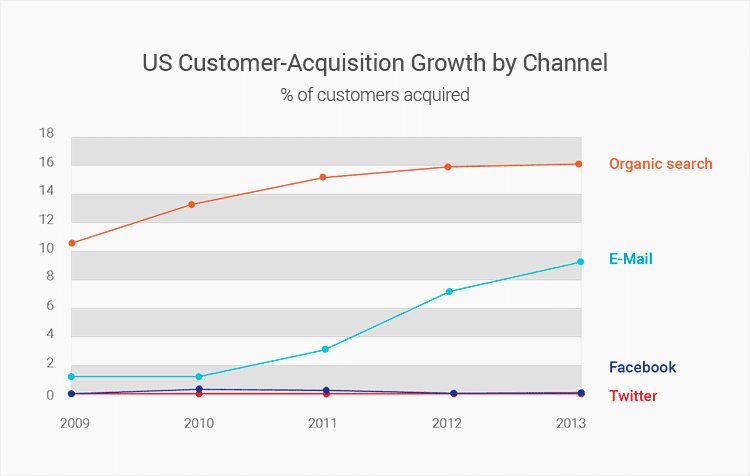 us-customer-acquisition-growth-graphic