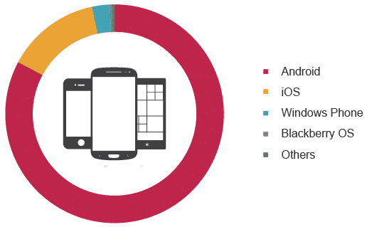 Smartphone-OS-Market-Share-graphic