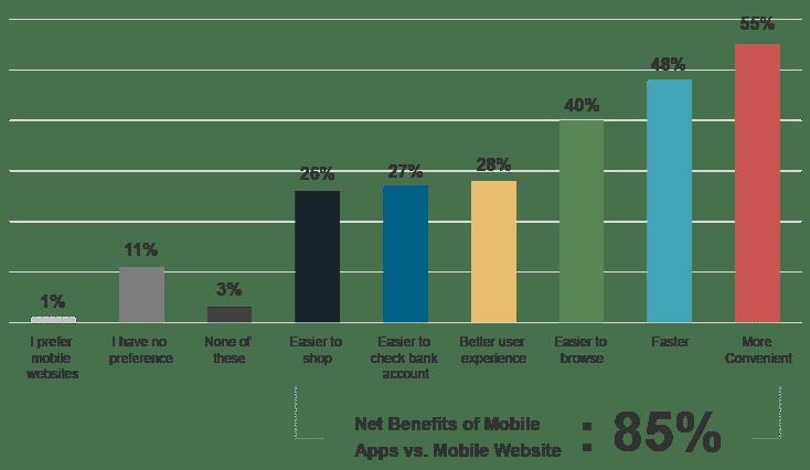importance-of-development-quality-chart