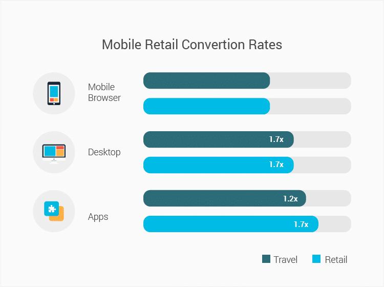 mobile-retail-convertion-rates-infogrpahic-01